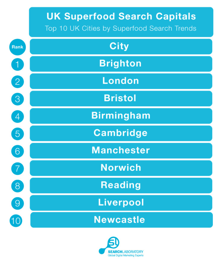 UK Superfood Search Capitals