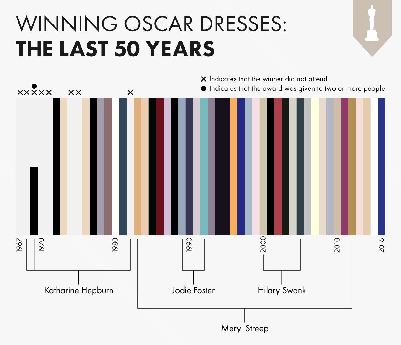 Oscars-Dresses-Common-Colours