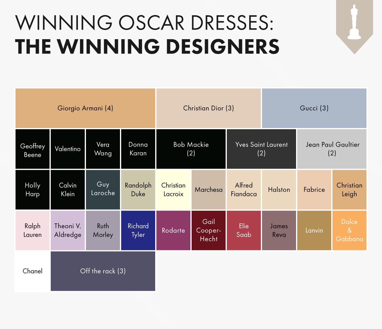 Oscars-Dresses-Designers