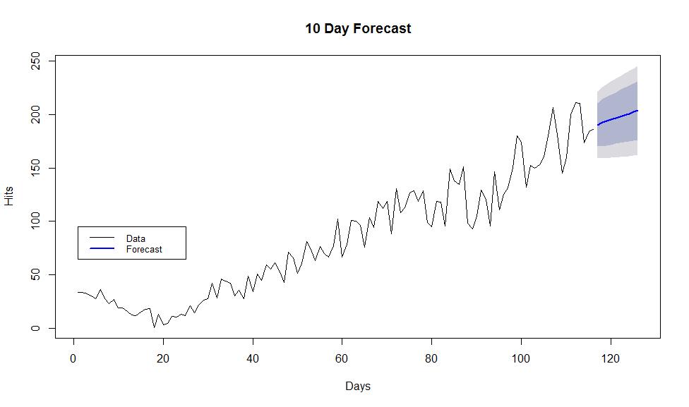 Forecast Plot