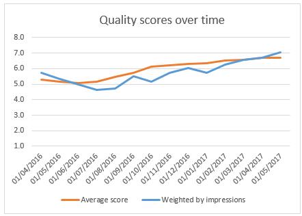 Quality Score pic 3