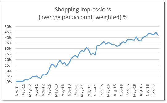 Shopping impressions weighted