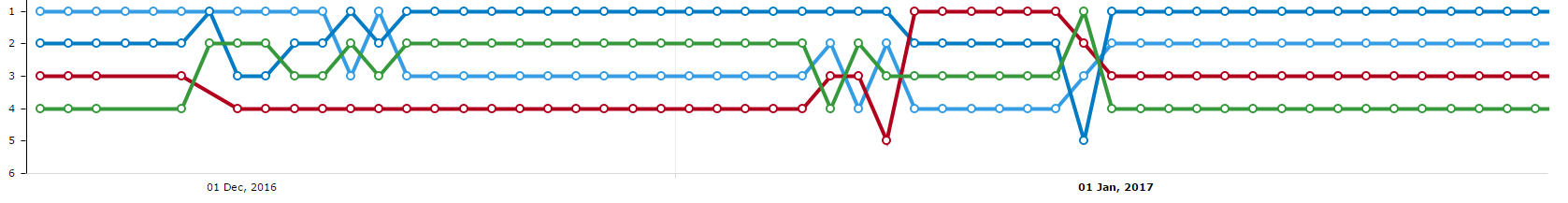 Domain rankings #3