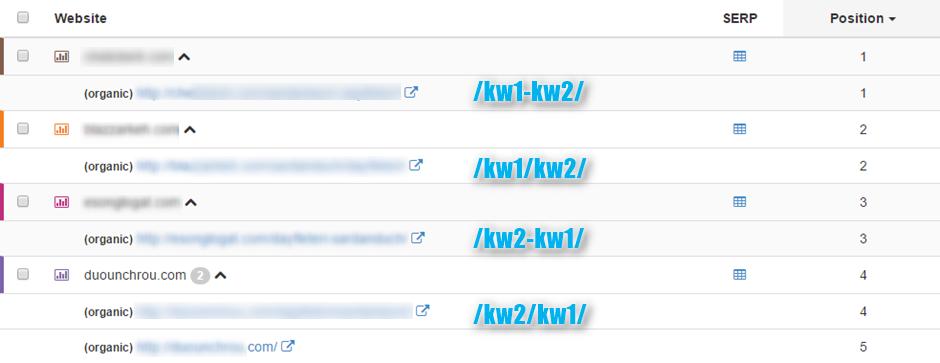 Domain rankings #4
