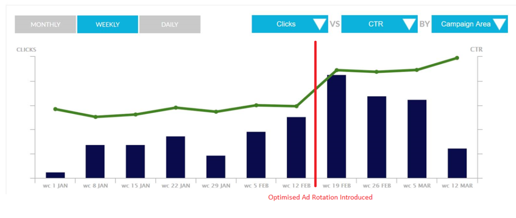 Click through rate improves sharply after optimised ad rotation is introduced