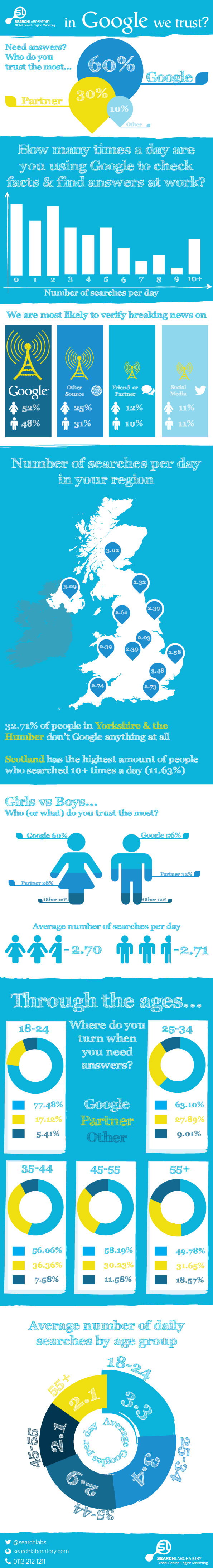 How Much Does the UK Trust Google?