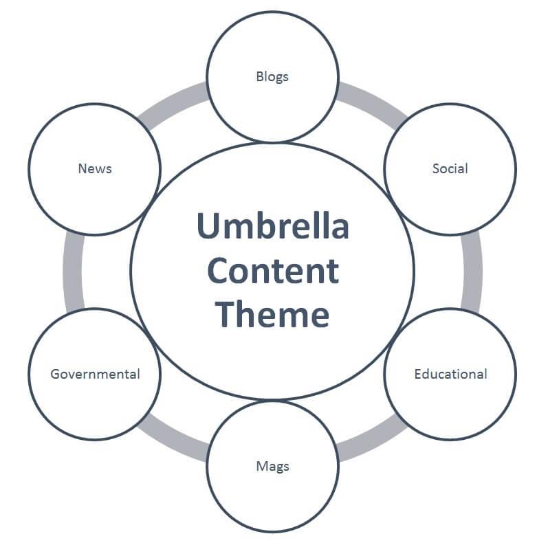 Umbrella content theme