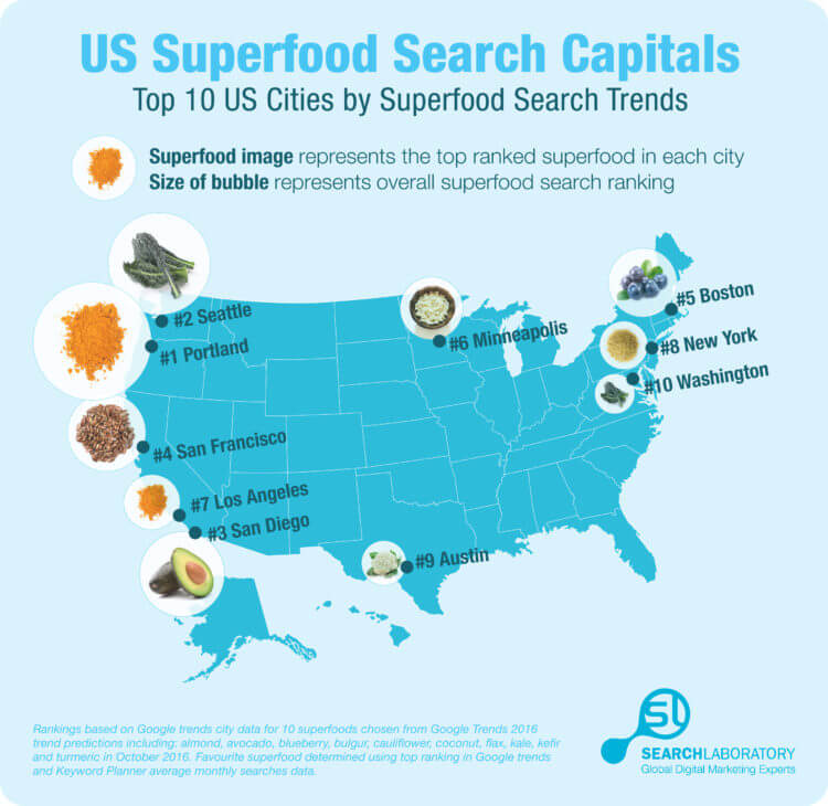 us superfood search capitals