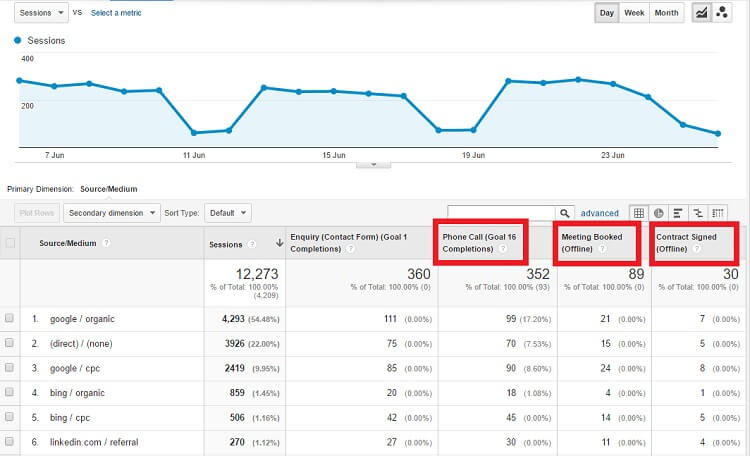 How to push data from your CRM into Google Analytics