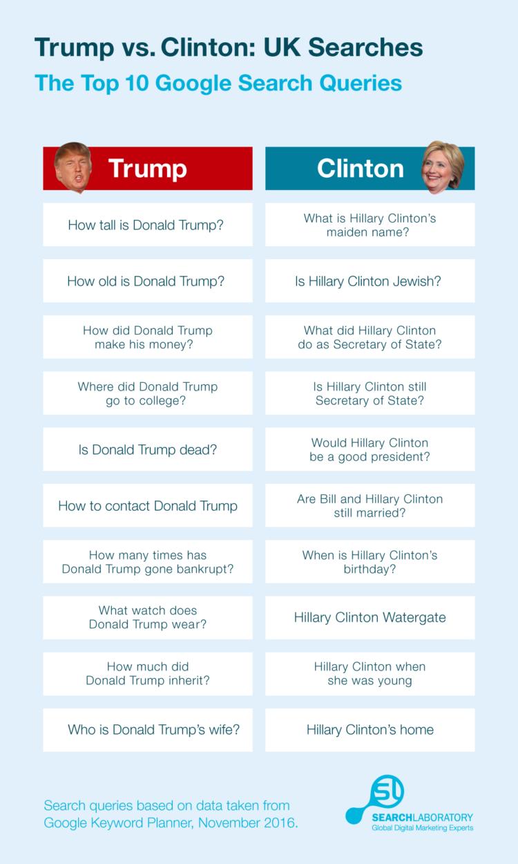 trump-clinton-search-queries