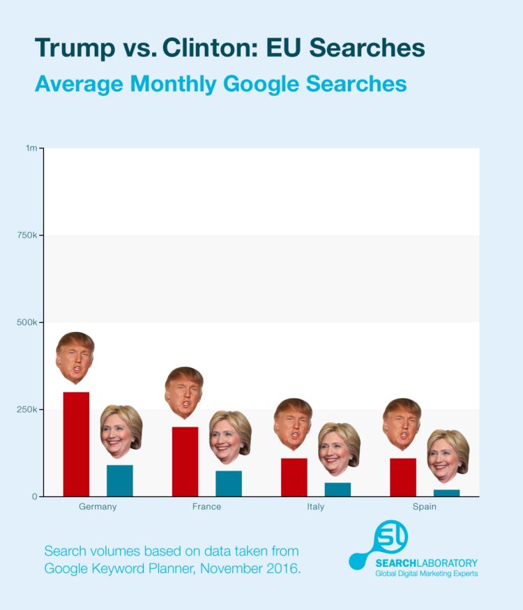 Trump Vs. Clinton EU Searches