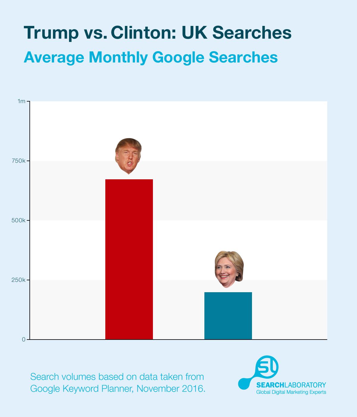 trump_clinton-average-search-volume