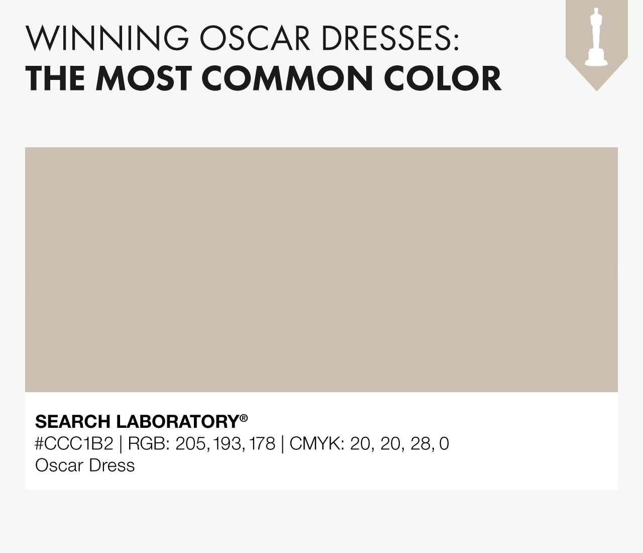 Winning oscar dresses - the most common color